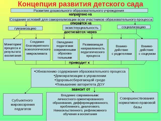 Концепция развития детского сада Развитие дошкольного образовательного учрежд...