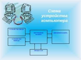 Схема устройства компьютера ВНУТРЕННЯЯ ПАМЯТЬ ПРОЦЕССОР УСТРОЙСТВО ВВОДА УСТР