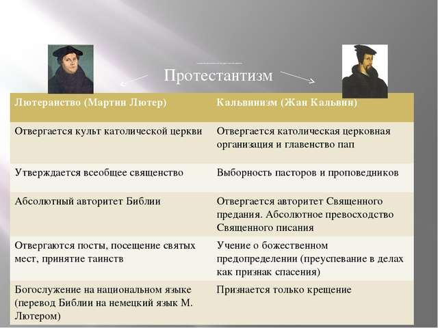 Сравнительные особенности лютеранства и кальвинизма Протестантизм Лютеранств...
