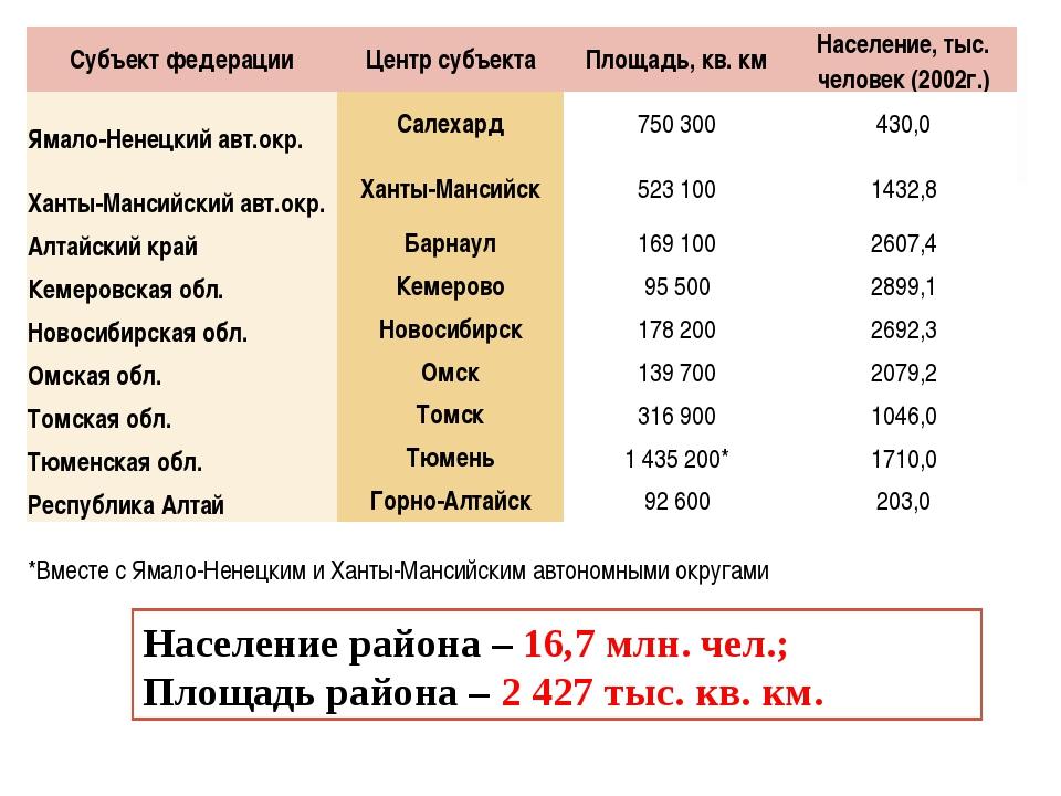 Население района – 16,7 млн. чел.; Площадь района – 2 427 тыс. кв. км. Субъек...