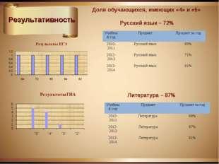 Результативность Доля обучающихся, имеющих «4» и «5» Русский язык – 72% Литер