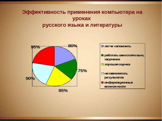 Эффективность применения компьютера на уроках русского языка и литературы