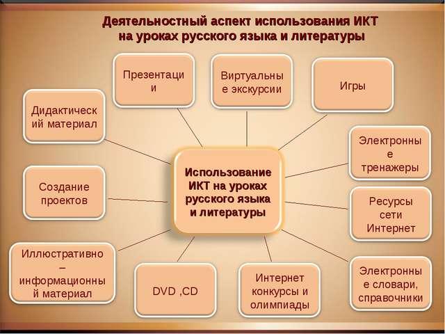 Деятельностный аспект использования ИКТ на уроках русского языка и литературы