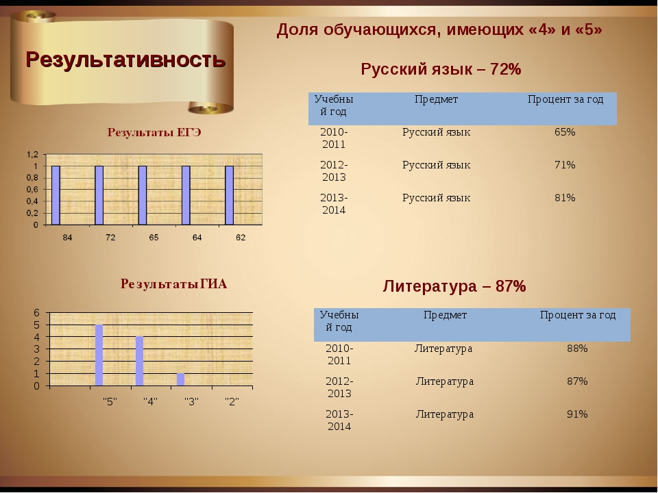 Результативность Доля обучающихся, имеющих «4» и «5» Русский язык – 72% Литер...