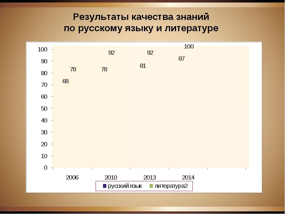Результаты качества знаний по русскому языку и литературе