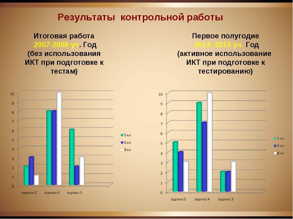 Результаты контрольной работы Первое полугодие 2014 -2015 уч. Год (активное и...