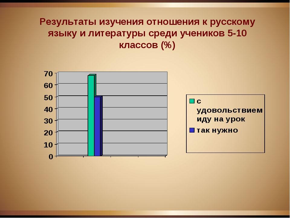 Результаты изучения отношения к русскому языку и литературы среди учеников 5-...