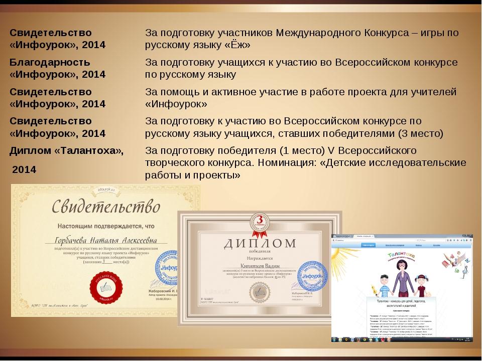 Свидетельство «Инфоурок», 2014 За подготовку участников Международного Конку...