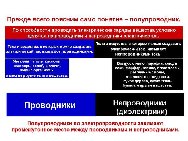 Полупроводники Непроводники (диэлектрики) Проводники Прежде всего поясним са...