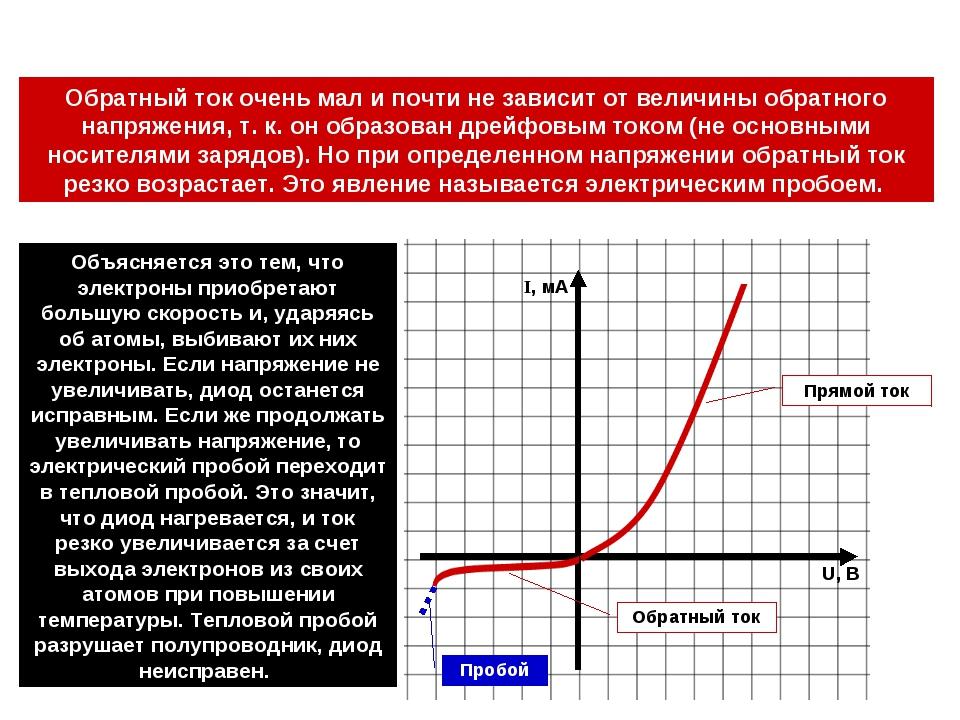 Прямой ток Обратный ток Пробой U, В I, мA Объясняется это тем, что электроны...