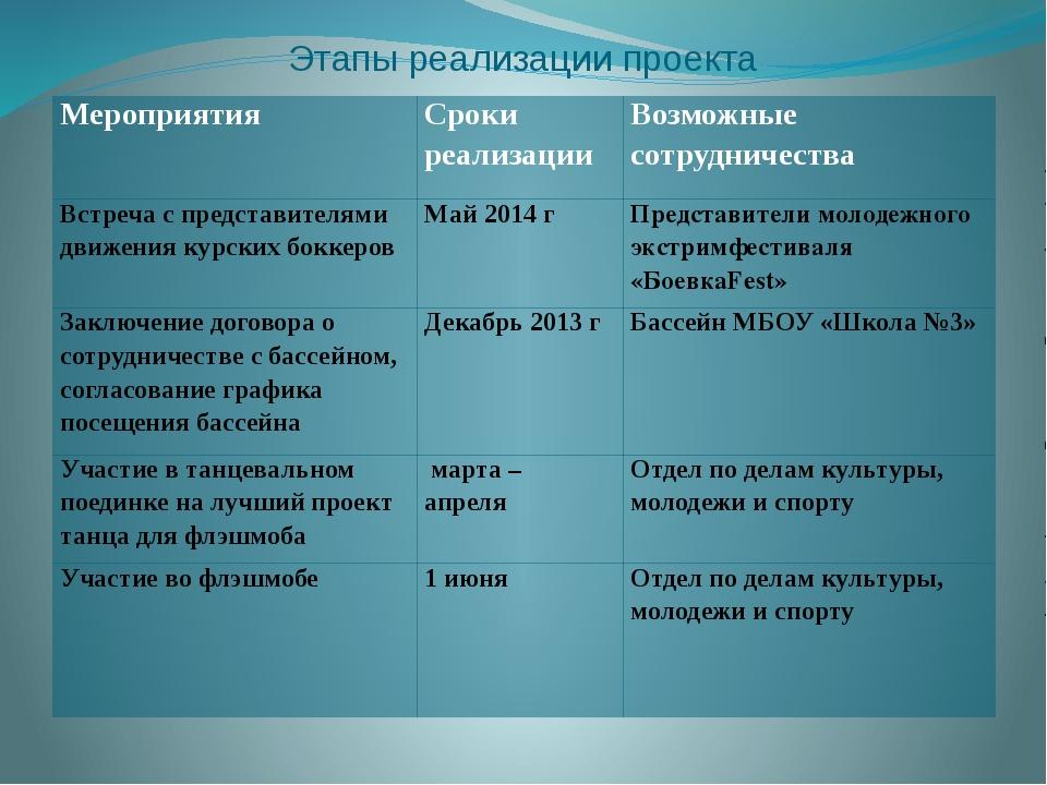 Этапы реализации проекта Мероприятия Сроки реализации Возможные сотрудничеств...
