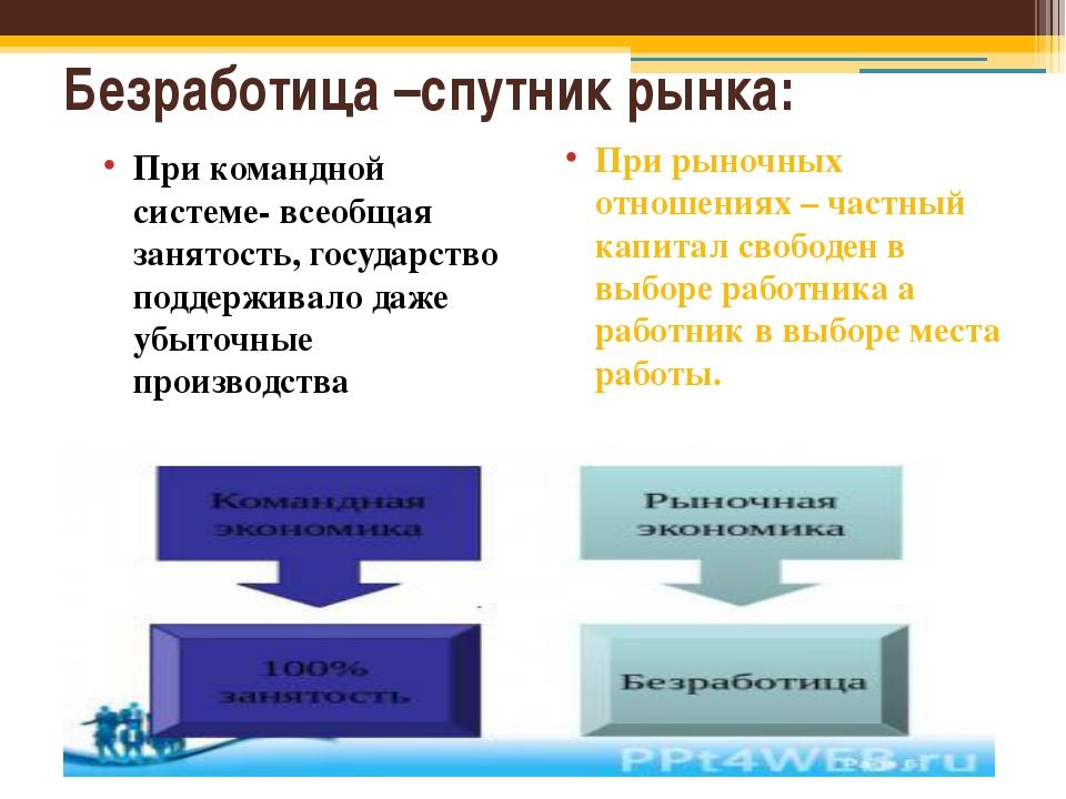 Структурная схема безработица