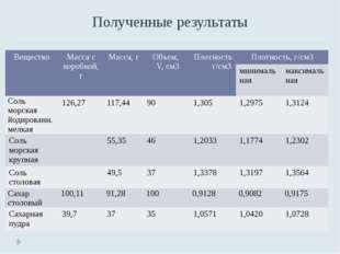Полученные результаты Вещество Масса с коробкой, г Масса, г Объем, V, см3 Пло
