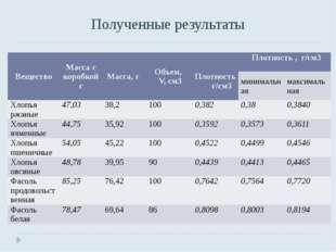 Полученные результаты Вещество Масса скоробкой г Масса,г Объем, V, см3 Плотно