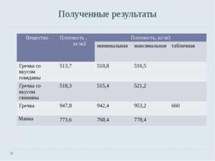 Полученные результаты Вещество Плотность , кг/м3 Плотность, кг/м3 минимальная