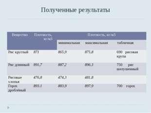 Полученные результаты Вещество Плотность, кг/м3 Плотность,кг/м3 минимальная м