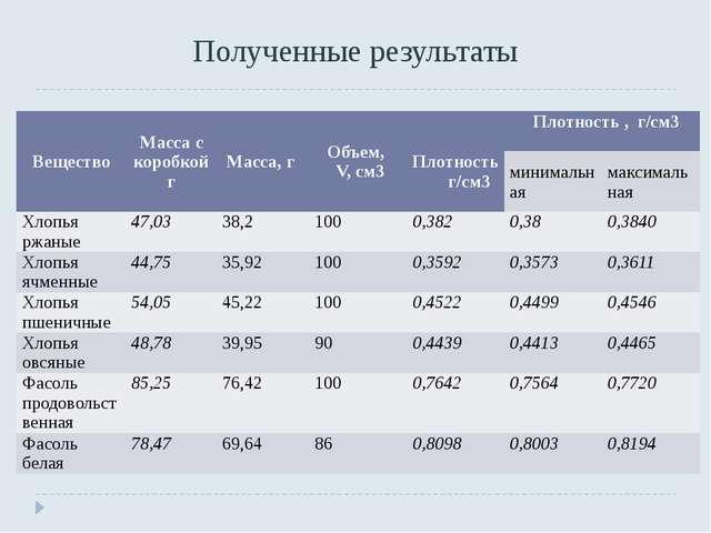Полученные результаты Вещество Масса скоробкой г Масса,г Объем, V, см3 Плотно...