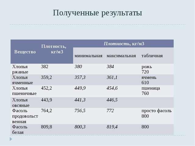 Полученные результаты Вещество Плотность, кг/м3 Плотность, кг/м3 минимальная...