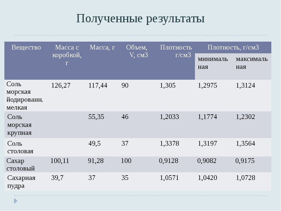 Полученные результаты Вещество Масса с коробкой, г Масса, г Объем, V, см3 Пло...