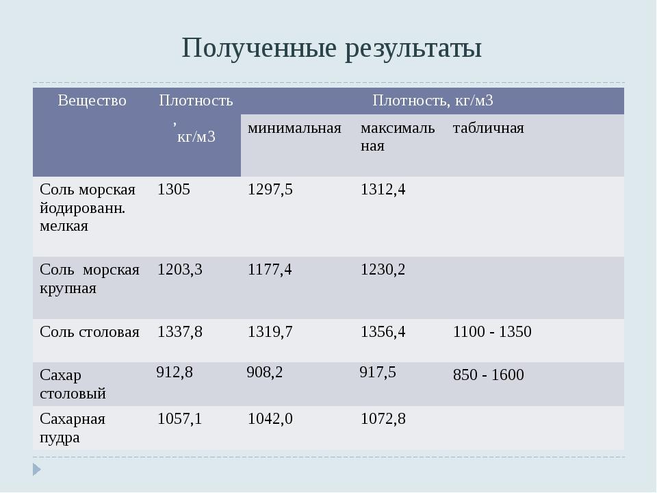 Полученные результаты Вещество Плотность, кг/м3 Плотность,кг/м3 минимальная м...