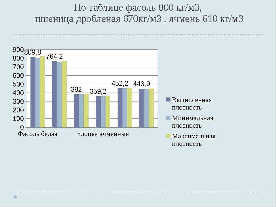 По таблице фасоль 800 кг/м3, пшеница дробленая 670кг/м3 , ячмень 610 кг/м3