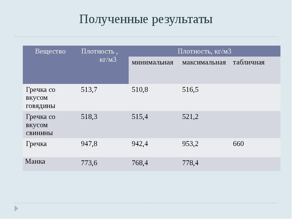 Полученные результаты Вещество Плотность , кг/м3 Плотность, кг/м3 минимальная...