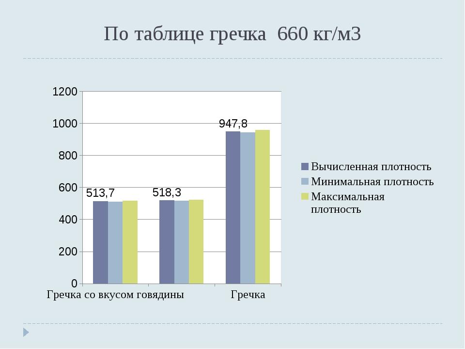 По таблице гречка 660 кг/м3