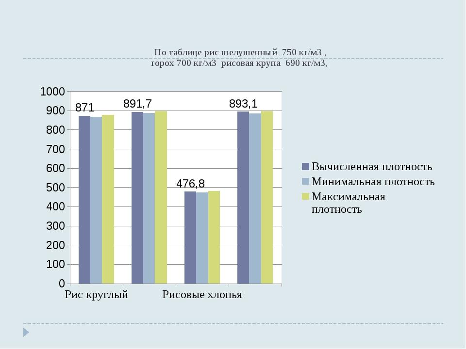 По таблице рис шелушенный 750 кг/м3 , горох 700 кг/м3 рисовая крупа 690 кг/м3,