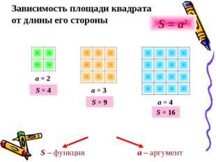 Зависимость площади квадрата от длины его стороны a = 2 a = 3 a = 4 S = a2 S
