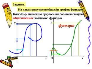 Задание. На каком рисунке изображён график функции? х у 0 х у 0 Каждому значе