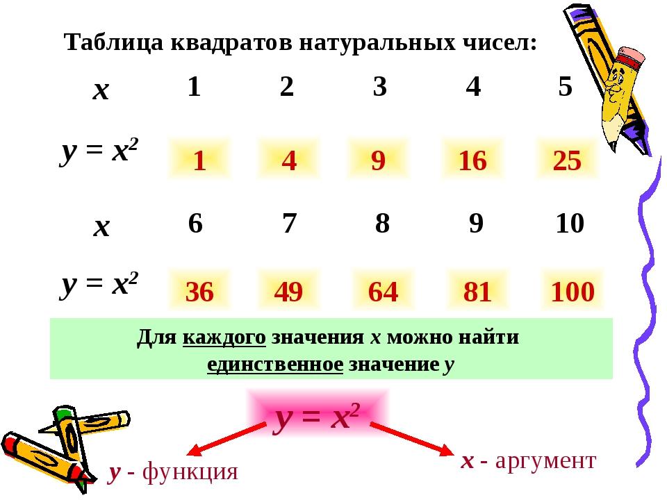 Таблица квадратов натуральных чисел: 1 4 9 16 25 36 49 64 81 100 Для каждого...
