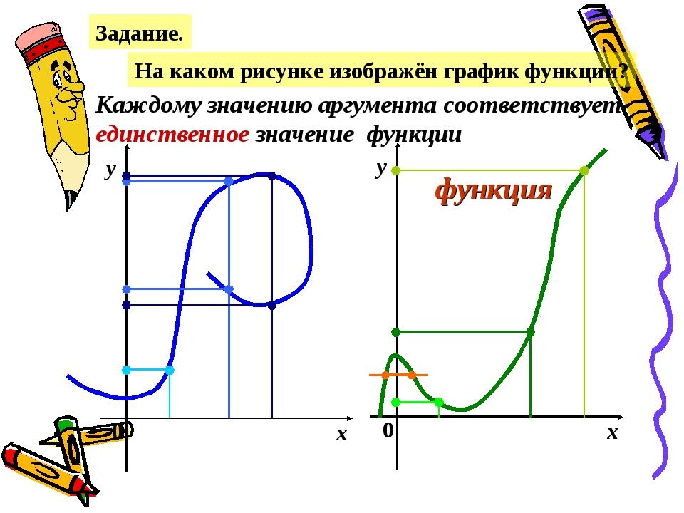 Задание. На каком рисунке изображён график функции? х у 0 х у 0 Каждому значе...