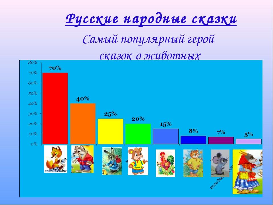 Русские народные сказки Самый популярный герой сказок о животных