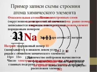 Пример записи схемы строения атома химического элемента 11Na 23 +11 Число эле
