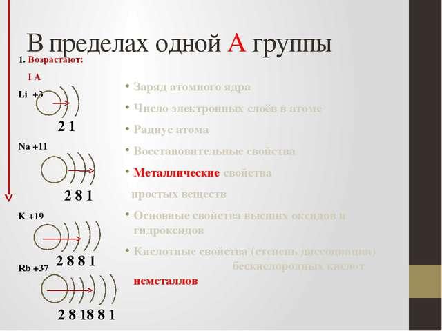 В пределах одной А группы 1. Возрастают: I А Li +3 Na +11 K +19 Rb +37 Заряд...