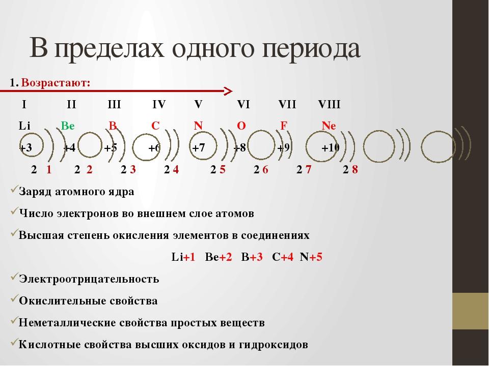 В пределах одного периода 1. Возрастают: I II III IV V VI VII VIII Li Be B C...