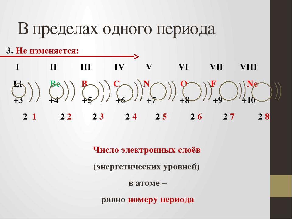 В пределах одного периода 3. Не изменяется: I II III IV V VI VII VIII Li Be B...