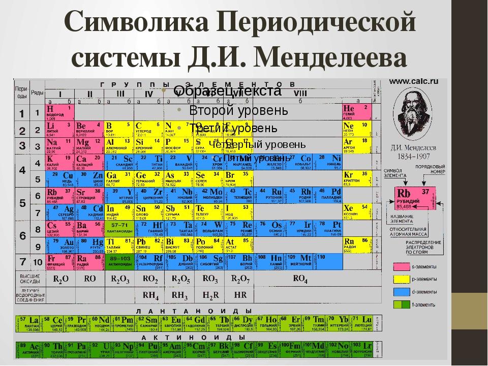 Символика Периодической системы Д.И. Менделеева