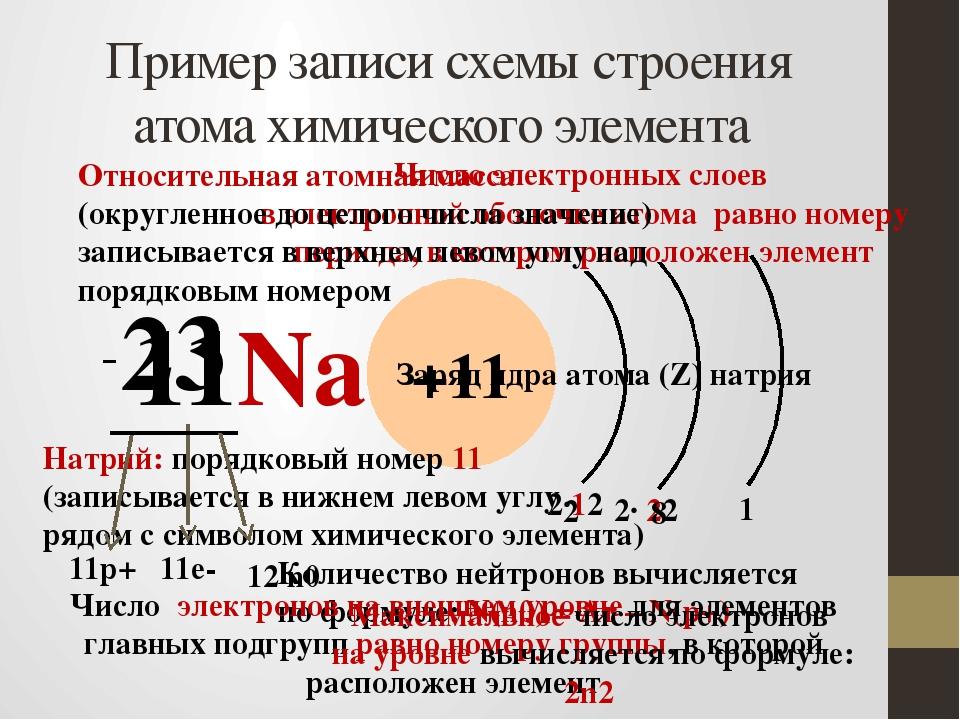 Пример записи схемы строения атома химического элемента 11Na 23 +11 Число эле...