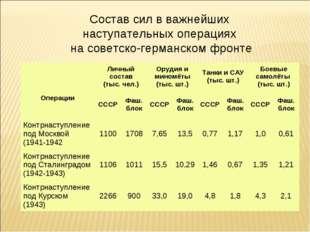 Состав сил в важнейших наступательных операциях на советско-германском фронте