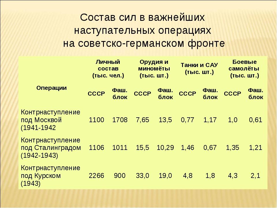 Состав сил в важнейших наступательных операциях на советско-германском фронте...