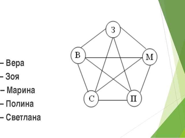 В – Вера З – Зоя М – Марина П – Полина С – Светлана