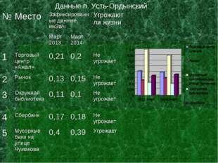 Данные п. Усть-Ордынский: №МестоЗафиксированные данные, мкЗв/чУгрожают ли