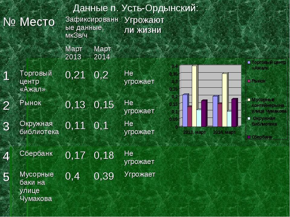 Данные п. Усть-Ордынский: №МестоЗафиксированные данные, мкЗв/чУгрожают ли...