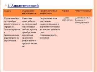 3. Аналитический ЗадачаСодержание деятельностиПредполагаемые результатыСро