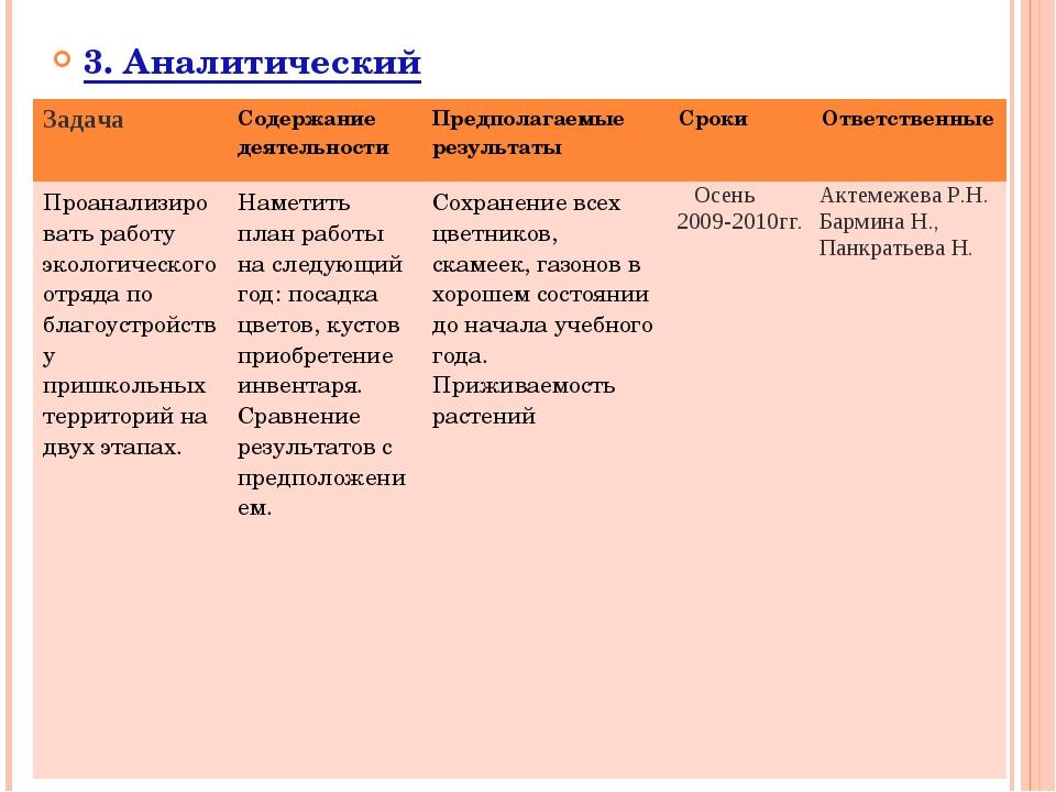 3. Аналитический ЗадачаСодержание деятельностиПредполагаемые результатыСро...