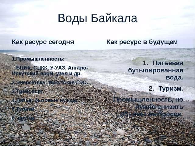 Воды Байкала Как ресурс сегодня 1.Промышленность: БЦБК, СЦКК, У-УАЗ, Ангаро-И...