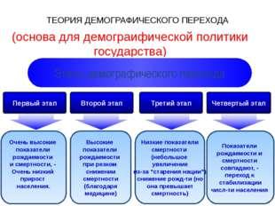 ТЕОРИЯ ДЕМОГРАФИЧЕСКОГО ПЕРЕХОДА (основа для демограифической политики госуда