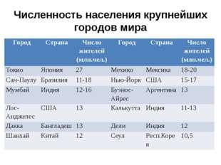 Численность населения крупнейших городов мира Город Страна Число жителей (млн