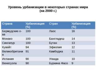Уровень урбанизации в некоторых странах мира (на 2000 г.) Страна Урбанизация(